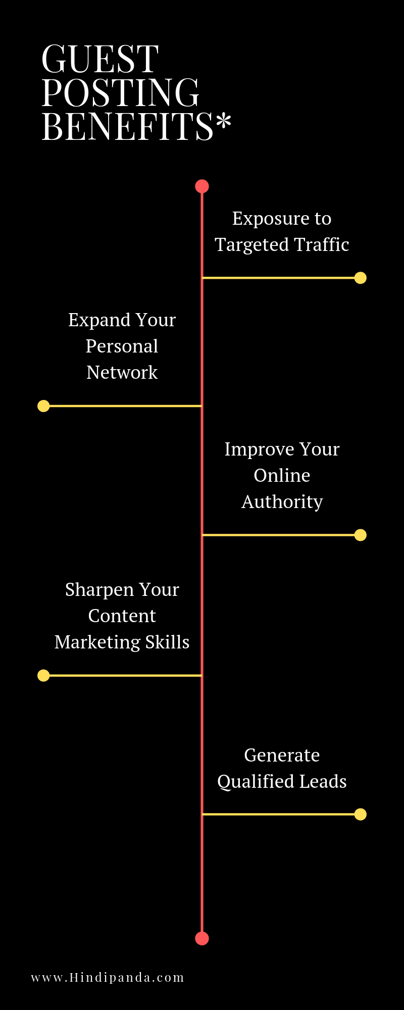 Submit a Guest Post Infographic